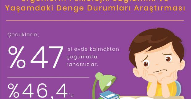 Çocukların %47'si evde kalmaktan rahatsız